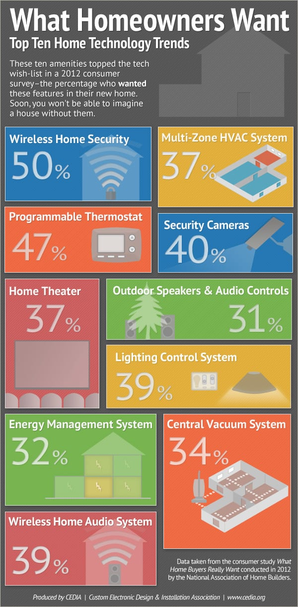 CEDIA-infographic-home-tech-features